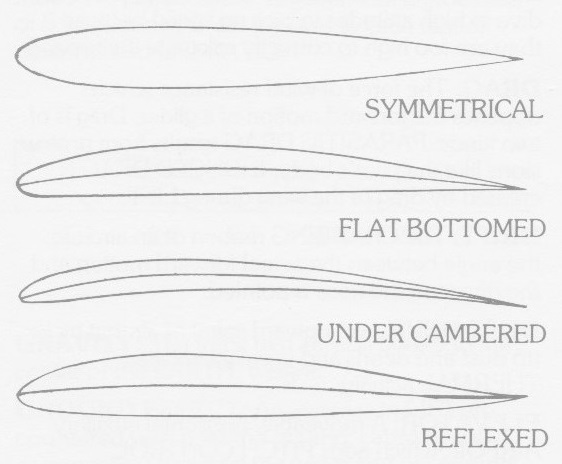 airfoil-types